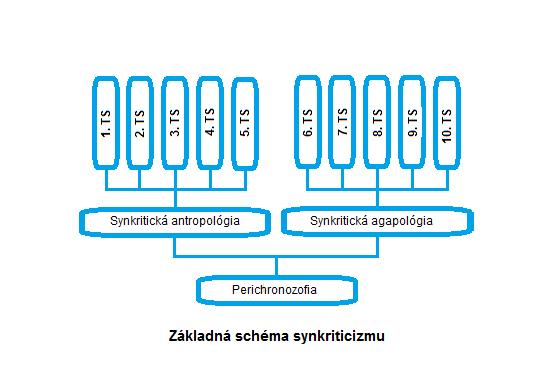 Zakladna_schema_synkriticizmu